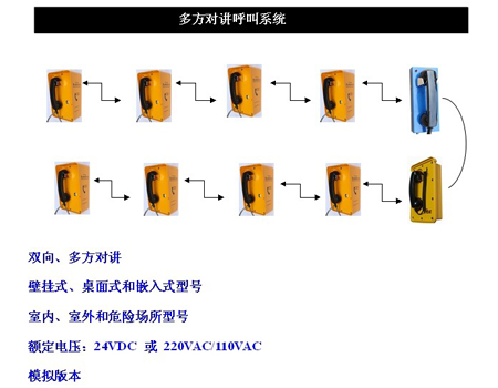 电话机远程管理系统、多方对讲系统
