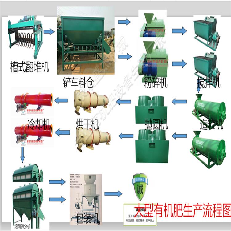 污泥制肥全套生产线稻壳有机肥设备价钱优势