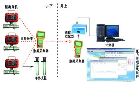峰峰矿用本安型压力检测仪