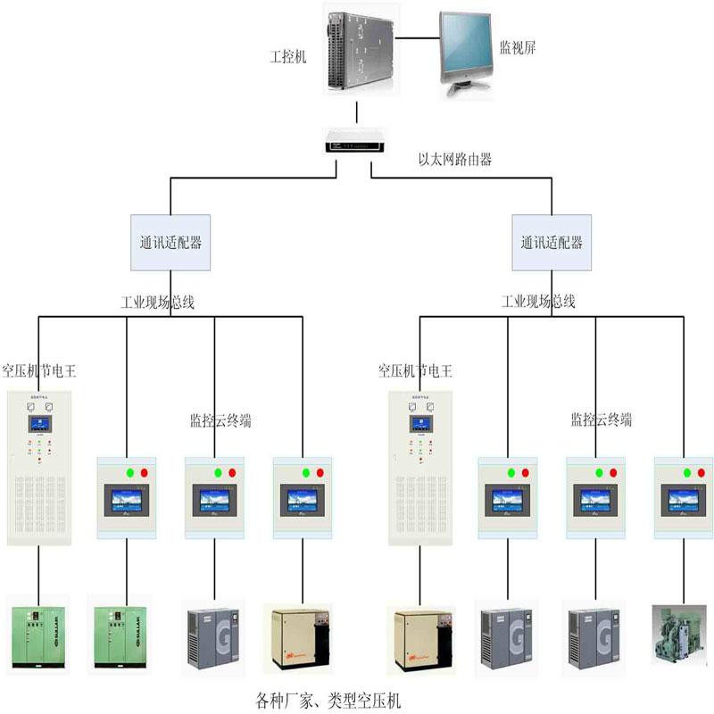 空压机远程集中控制空压机网群联控